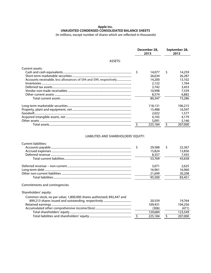 Apple Inc. Unaudited Condensed Consolidated Balance Sheets