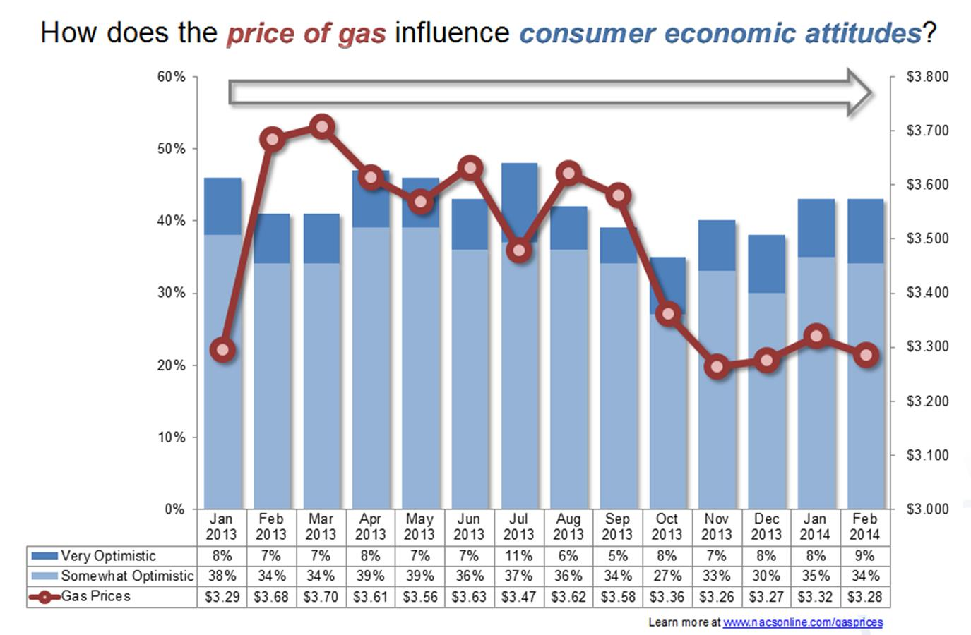NACS Consumer Fuels Survey Consumer optimism about the economy continues to inch upward after bottoming out in October 2013