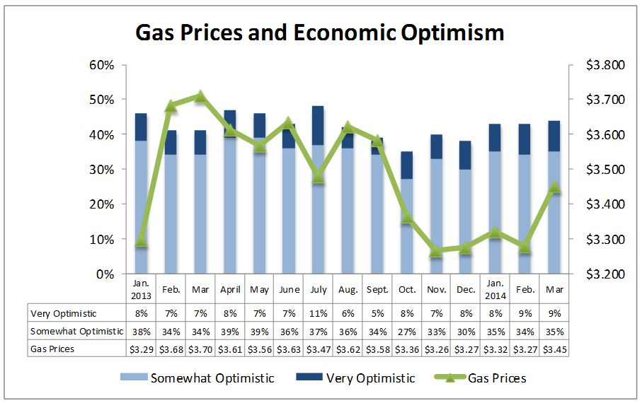 NACS Consumer Fuels Survey Despite increase in gas prices, consumers continue to feel optimistic about the economy