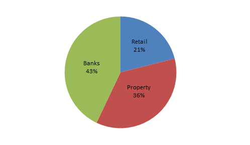 Philippines SM Investments Corporation reports its 2013 net income grew 11 to PHP27.45 billion pie chart