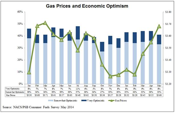 NACS Consumer Fuels Survey Consumer optimism about the economy fell to its lowest level this year