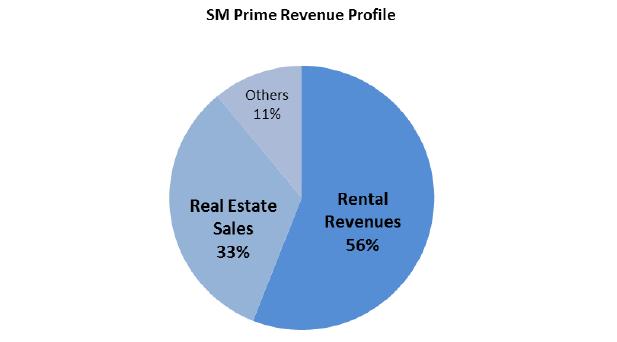 Philippines SM Investments Corporation reports PHP 6.24 Billion in Net Income in Q12014 SM Prime Revenue Profile