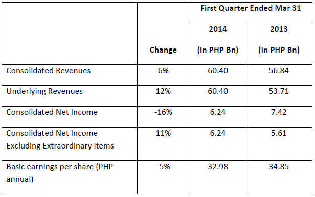 Philippines SM Investments Corporation reports PHP 6.24 Billion in Net Income in Q12014