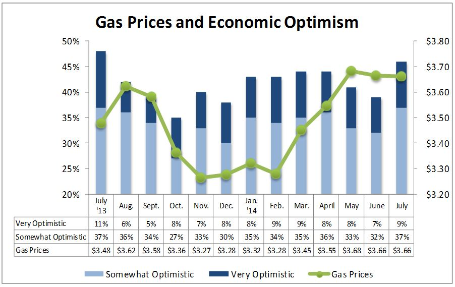 National Association of Convenience Stores: Consumer optimism about the economy reached a 12-month high