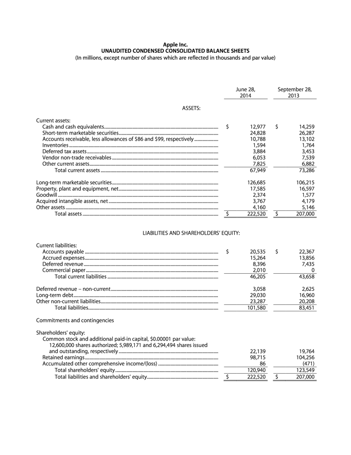 UNAUDITED CONDENSED CONSOLIDATED BALANCE SHEETS