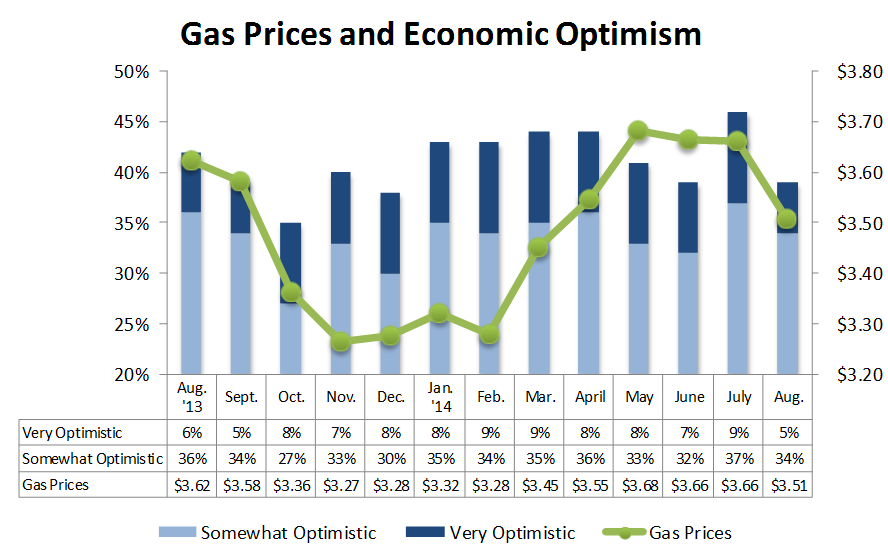 NACS Consumer optimism plummeted in August, even as gas prices fell by more than 15 cents over the past month