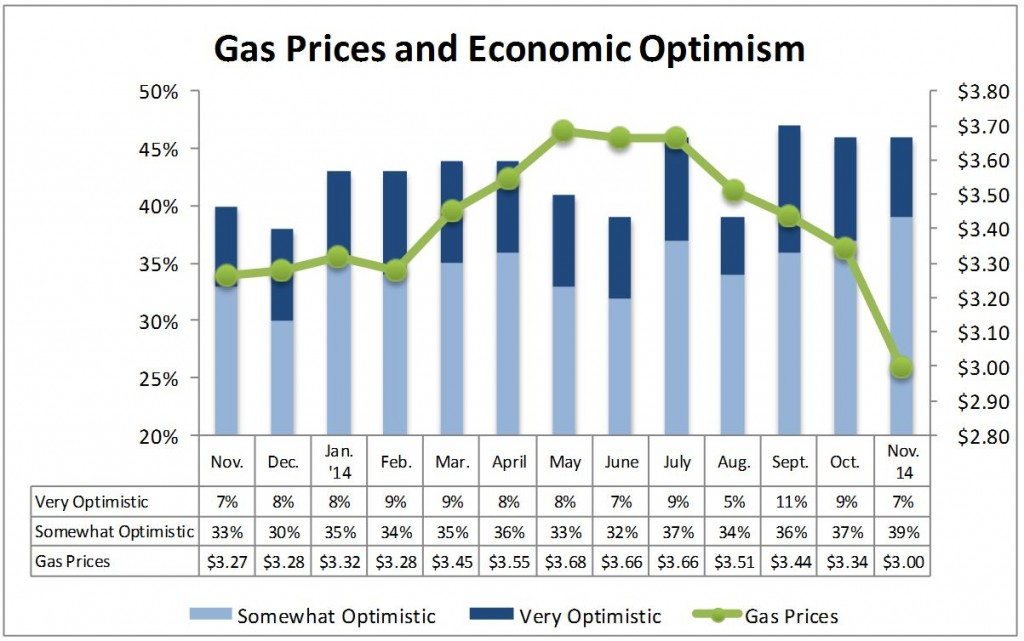 NACS survey Declining gas prices may increase holiday spending this year
