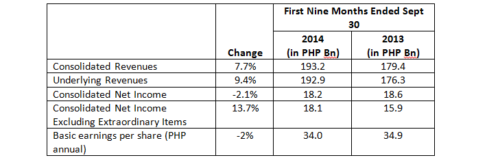 SM Investments Corporation reported PHP18.2 billion net income for the first nine months of 2014
