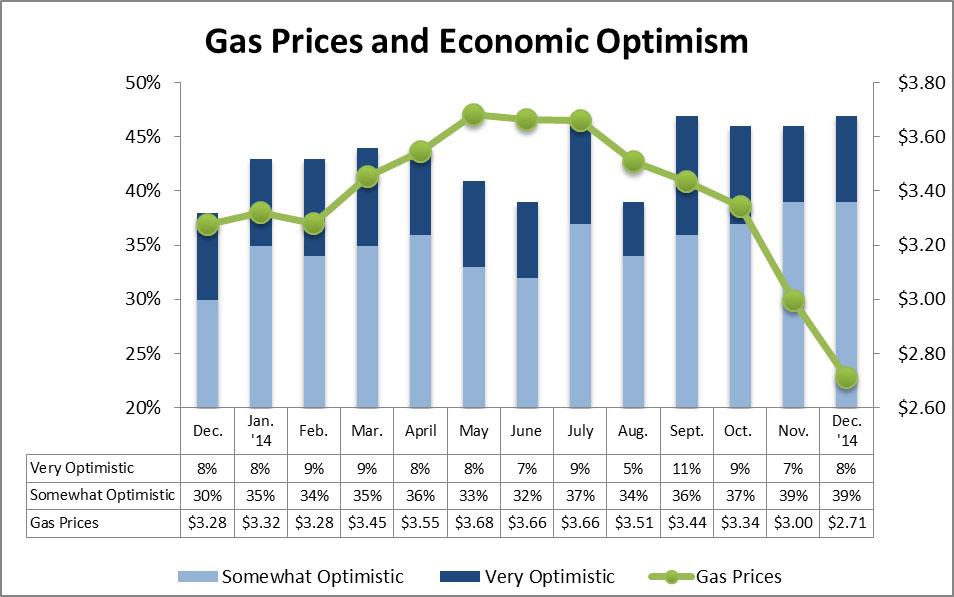 GAS PRICES AND ECONOMIC OPTIMISM
