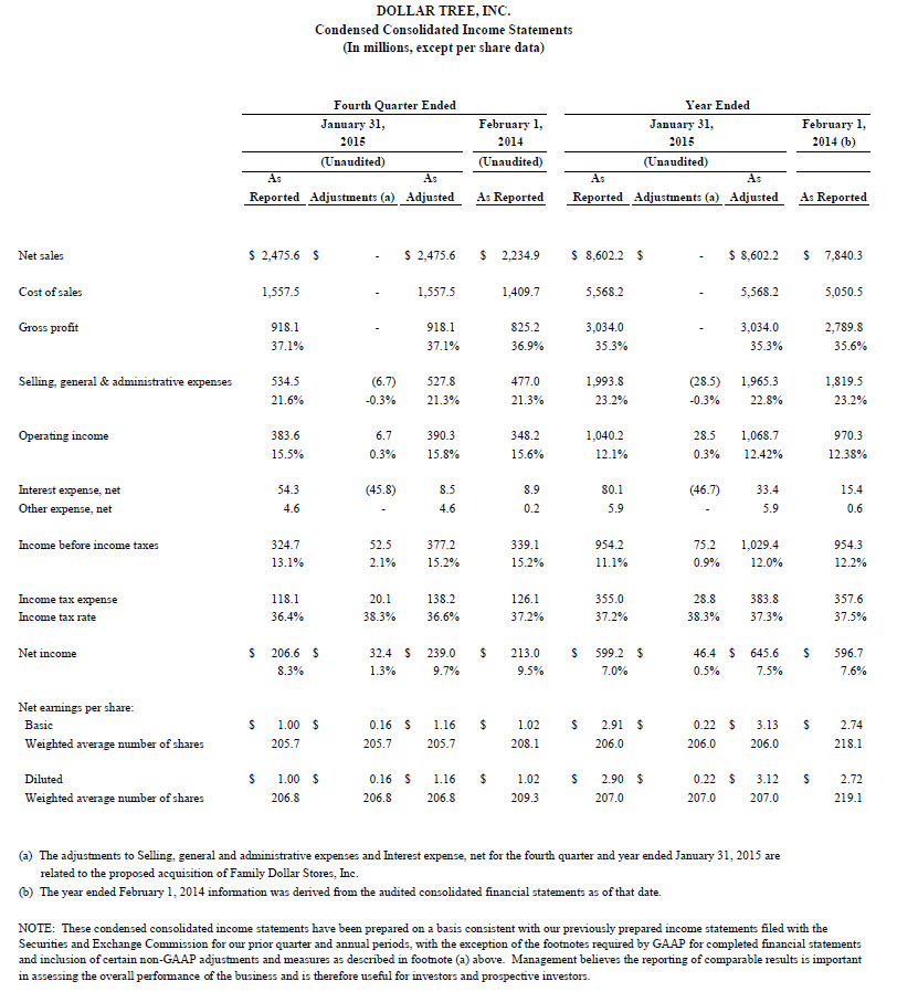 Dollar Tree Condensed Consolidated Income Statement