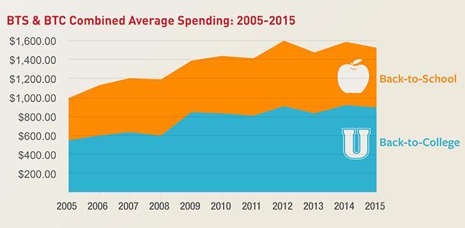 BTS-BTC-Combined-Average-Spending