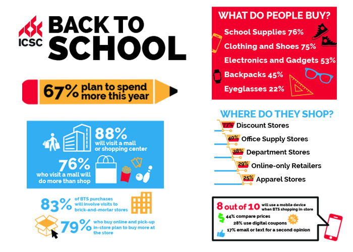 ICSC Survey: 83% of consumers still prefer physical stores for Back-to-School shopping