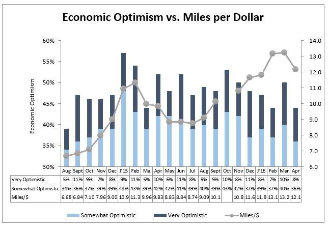 economic optimism vs. miles per dollar
