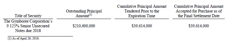 The Gymboree Corporation's Tender Offer expired at 1159 p.m., New York City time, on May 23, 2016