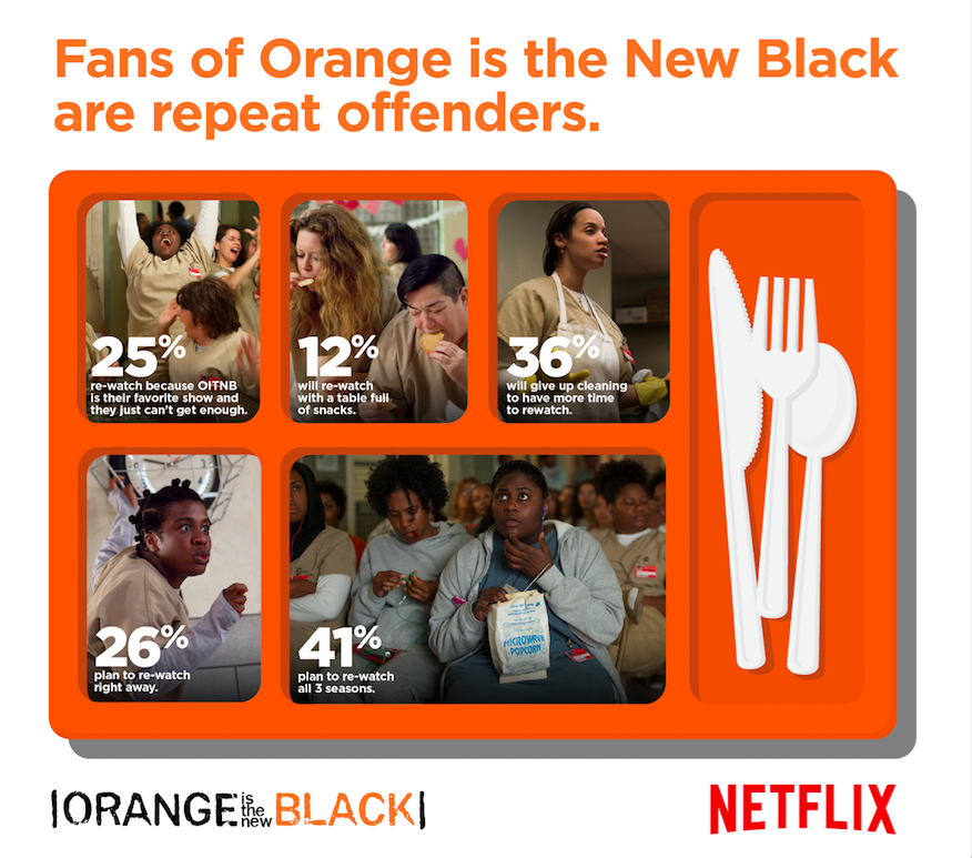 Netflix reveals Orange is the New Black amongst most re-watched original series