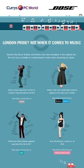 Bose and Currys PC World research reveals top music genre London commuters listen to