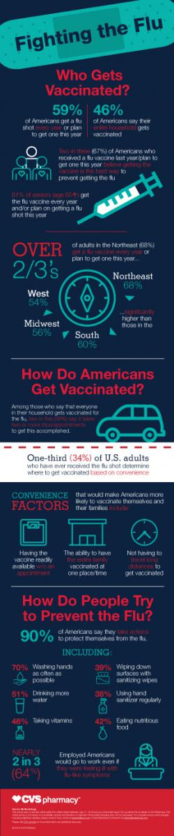 CVS Health survey: 34 percent of U.S. adults determine where to get vaccinated based on convenience