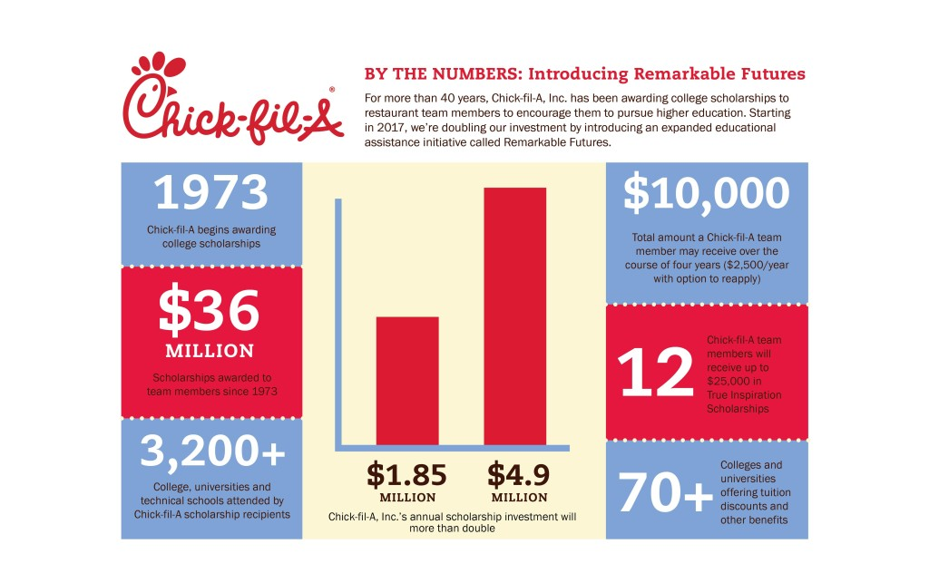 chick-fil-a-doubles-its-investment-in-team-member-scholarships-offering-4-9-million-in-2017-alone