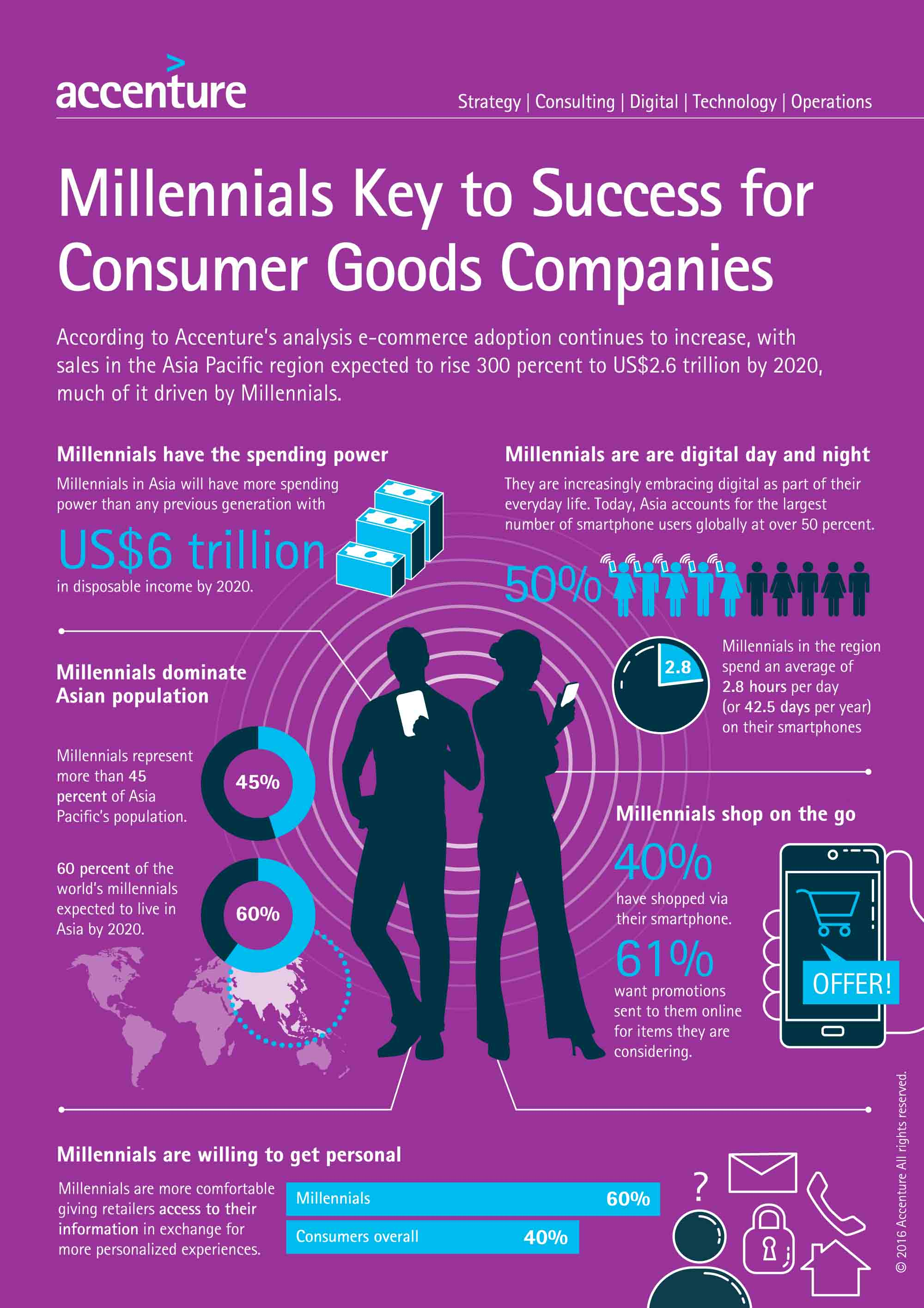 Accenture: Retailers and consumer packaged goods companies must improve their understanding of the millennial generation in Asia